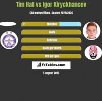 Tim Hall vs Igor Kiryckhancev h2h player stats