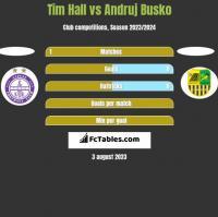 Tim Hall vs Andruj Busko h2h player stats