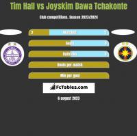 Tim Hall vs Joyskim Dawa Tchakonte h2h player stats