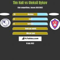 Tim Hall vs Oleksii Bykov h2h player stats