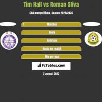 Tim Hall vs Roman Sliva h2h player stats