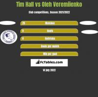 Tim Hall vs Oleh Veremiienko h2h player stats
