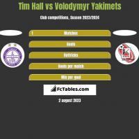 Tim Hall vs Volodymyr Yakimets h2h player stats