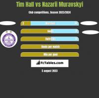Tim Hall vs Nazarii Muravskyi h2h player stats