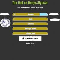 Tim Hall vs Denys Slyusar h2h player stats