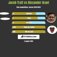 Jacob Tratt vs Alexander Grant h2h player stats