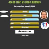 Jacob Tratt vs Dave Bulthuis h2h player stats