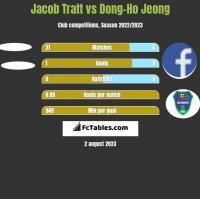 Jacob Tratt vs Dong-Ho Jeong h2h player stats