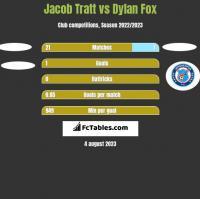 Jacob Tratt vs Dylan Fox h2h player stats