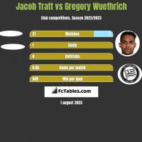 Jacob Tratt vs Gregory Wuethrich h2h player stats