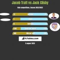 Jacob Tratt vs Jack Clisby h2h player stats