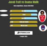 Jacob Tratt vs Osama Malik h2h player stats
