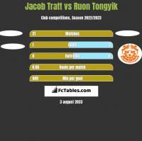 Jacob Tratt vs Ruon Tongyik h2h player stats