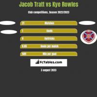 Jacob Tratt vs Kye Rowles h2h player stats
