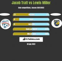 Jacob Tratt vs Lewis Miller h2h player stats