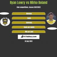 Ryan Lowry vs Mirko Boland h2h player stats