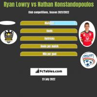 Ryan Lowry vs Nathan Konstandopoulos h2h player stats