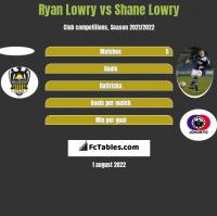 Ryan Lowry vs Shane Lowry h2h player stats