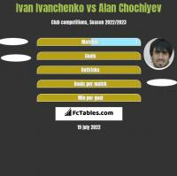 Ivan Ivanchenko vs Alan Chochiyev h2h player stats