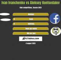 Ivan Ivanchenko vs Aleksey Kontsedalov h2h player stats