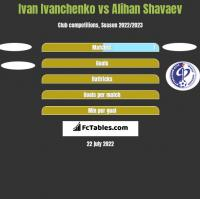 Ivan Ivanchenko vs Alihan Shavaev h2h player stats
