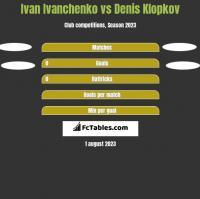 Ivan Ivanchenko vs Denis Klopkov h2h player stats
