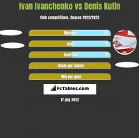 Ivan Ivanchenko vs Denis Kutin h2h player stats
