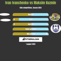 Ivan Ivanchenko vs Maksim Kuzmin h2h player stats