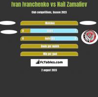 Ivan Ivanchenko vs Nail Zamaliev h2h player stats