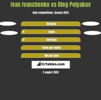 Ivan Ivanchenko vs Oleg Polyakov h2h player stats