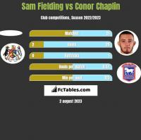Sam Fielding vs Conor Chaplin h2h player stats