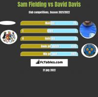 Sam Fielding vs David Davis h2h player stats