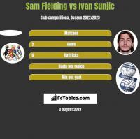 Sam Fielding vs Ivan Sunjic h2h player stats