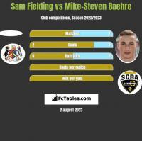 Sam Fielding vs Mike-Steven Baehre h2h player stats