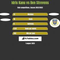 Idris Kanu vs Ben Strevens h2h player stats