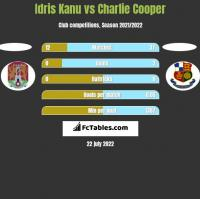 Idris Kanu vs Charlie Cooper h2h player stats