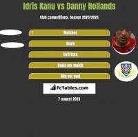 Idris Kanu vs Danny Hollands h2h player stats