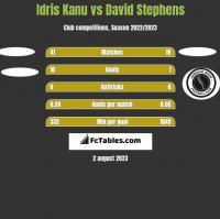 Idris Kanu vs David Stephens h2h player stats