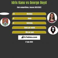 Idris Kanu vs George Boyd h2h player stats
