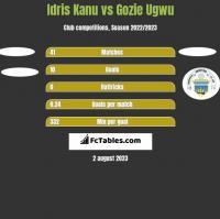 Idris Kanu vs Gozie Ugwu h2h player stats