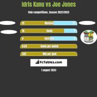 Idris Kanu vs Joe Jones h2h player stats
