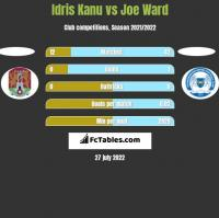 Idris Kanu vs Joe Ward h2h player stats