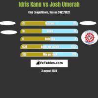 Idris Kanu vs Josh Umerah h2h player stats