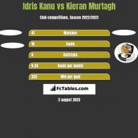 Idris Kanu vs Kieran Murtagh h2h player stats
