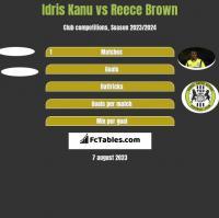 Idris Kanu vs Reece Brown h2h player stats
