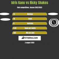 Idris Kanu vs Ricky Shakes h2h player stats