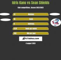Idris Kanu vs Sean Shields h2h player stats