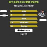 Idris Kanu vs Stuart Beavon h2h player stats