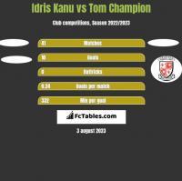 Idris Kanu vs Tom Champion h2h player stats