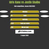 Idris Kanu vs Justin Shaibu h2h player stats